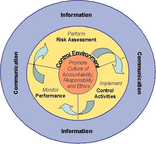 Internal Controls Components